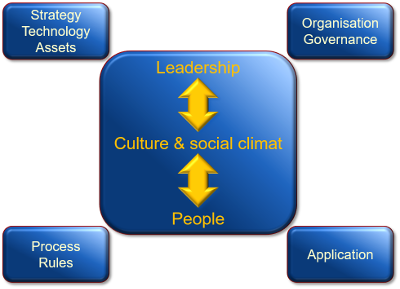 Leadership at the center of organisation performance