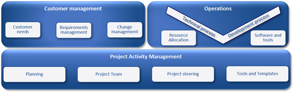 project management InFocus model for Research, Development or Engineering