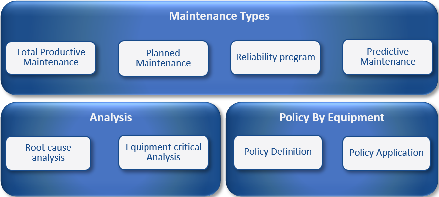 Maintenance preventive management practices assessment