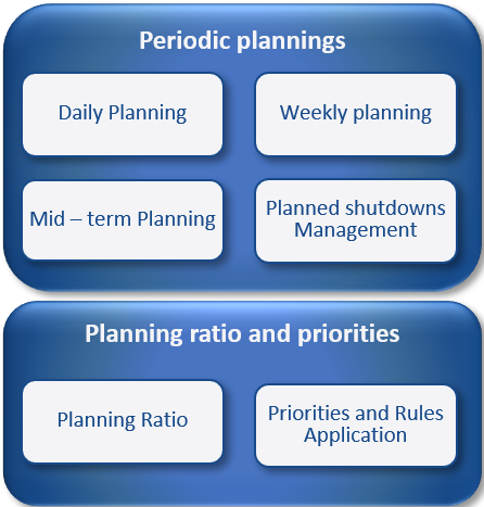 Maintenance planning and priority management Model