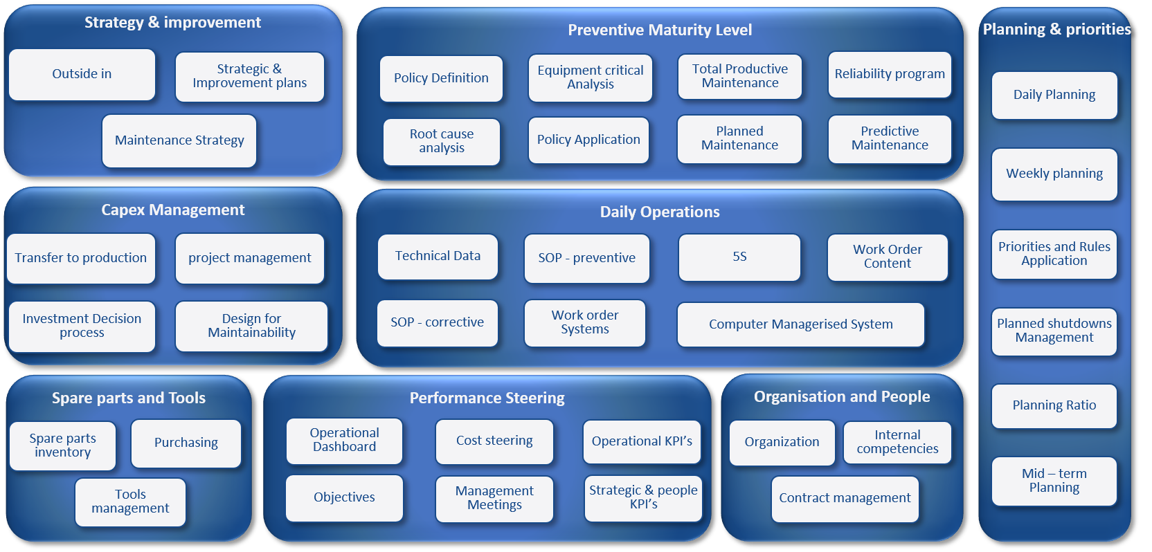 Maintenance management Comprehensive Dive Model
