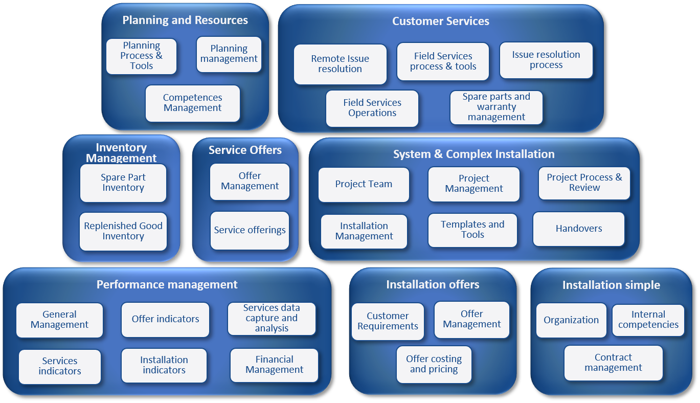 Field Services Comprehensive Dive Model