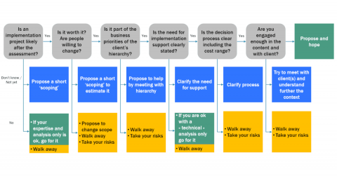 Decision process of the consultant