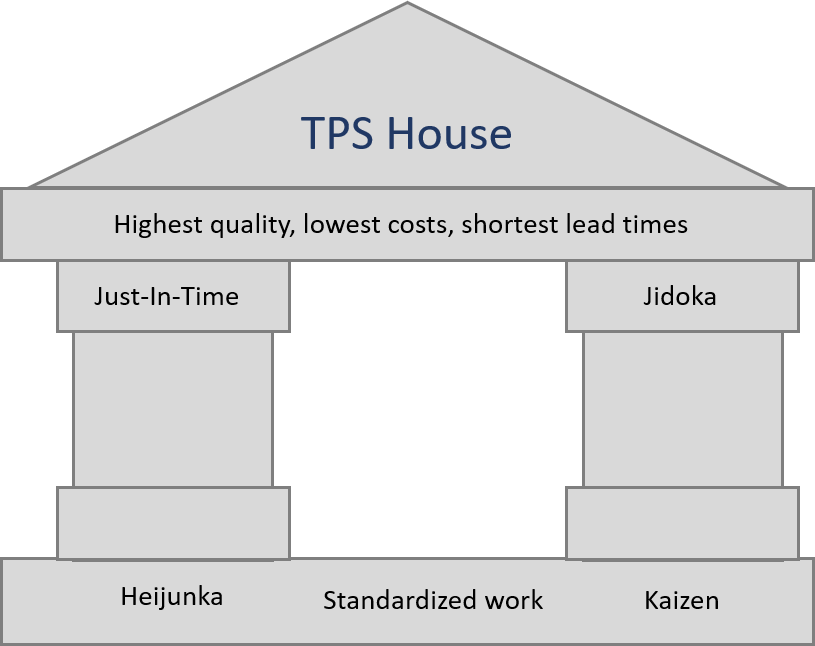 The TPS House