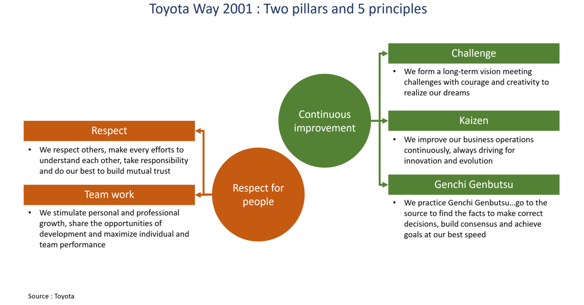 Lean Principles Explained   Tps  Lean Thinking