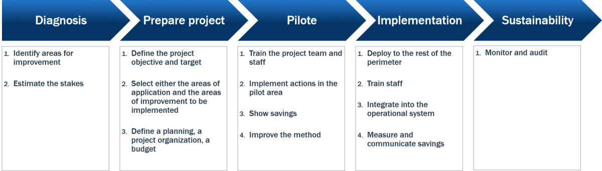 5S project implementation steps