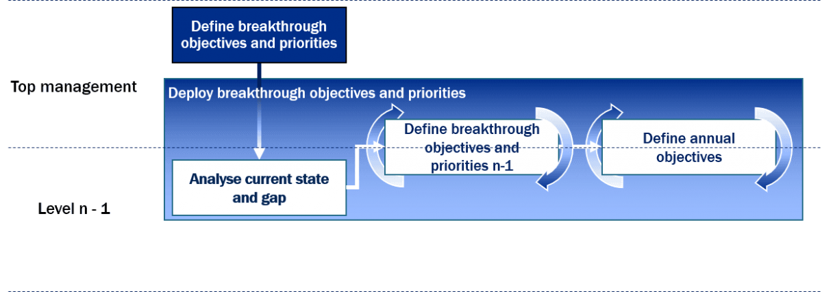 Deployment phase of priorities and breakthrough objectives