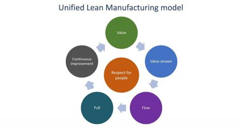 Lean manufacturing – A modernized management model