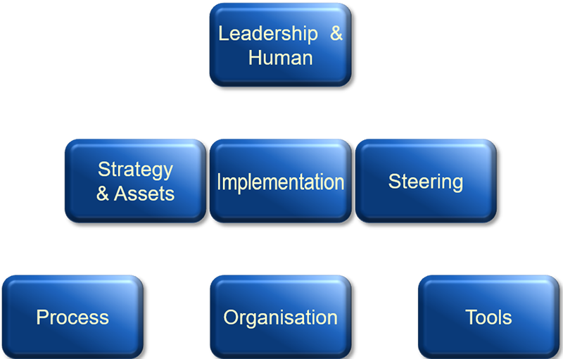 Wevalgo organisation model