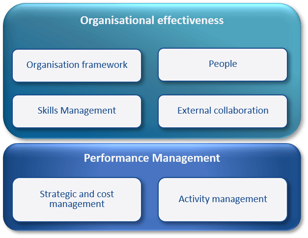 organisation and performance management assessment in Research, Development or Engineering