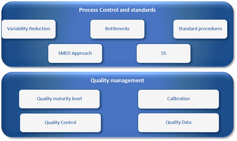 Production Quality management and Process control model