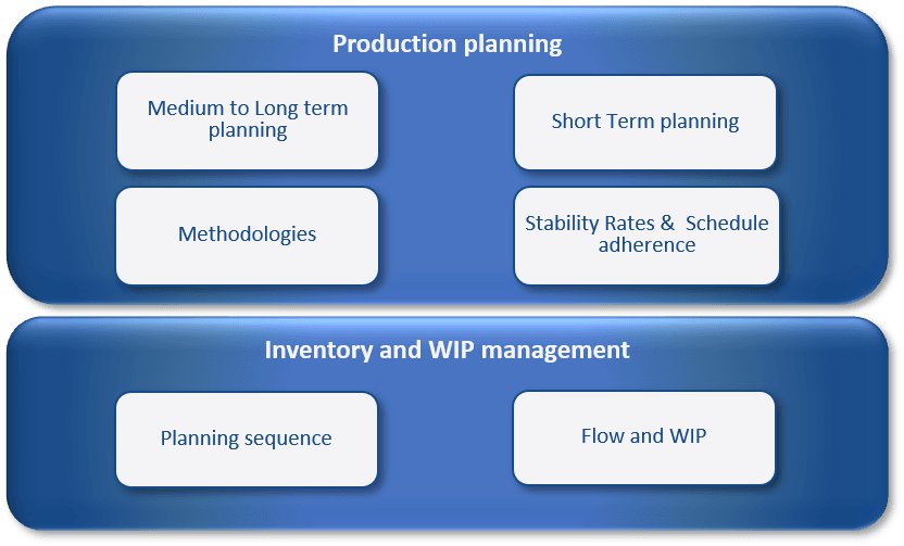 production Planning and WIP management In Focus Model